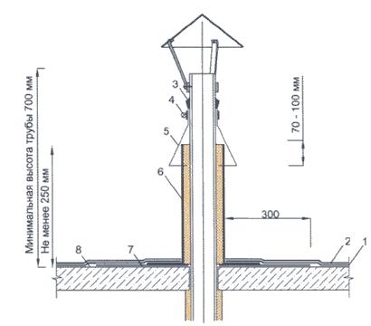 Примыкание к трубе с использованием металлической
