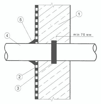 Стены пароизоляция бетонной